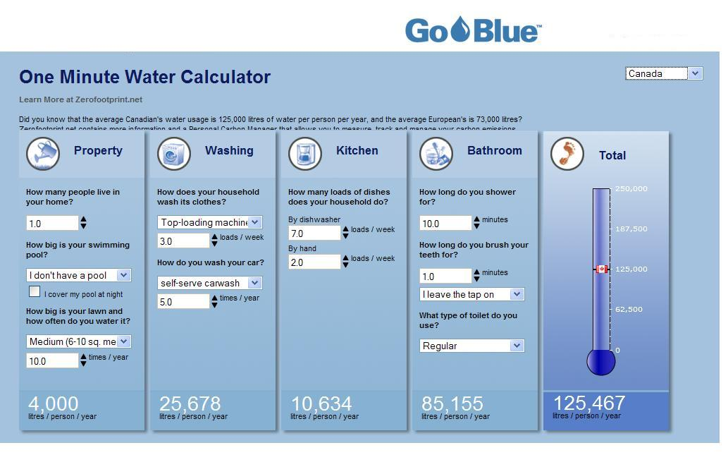 One Minute Water Calculator